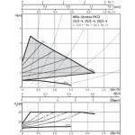Cirkuliacinis siurblys Wilo Stratos Pico, 25/1-4, 180 mm