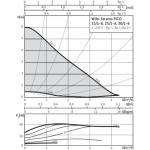 Cirkuliacinis siurblys Wilo Stratos Pico, 25/1-6, 180 mm