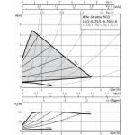 Cirkuliacinis siurblys Wilo Stratos Pico, 25/1-6, 130 mm