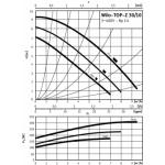 Cirkuliacinis siurblys Wilo TOP-Z, 30/10 DM RG
