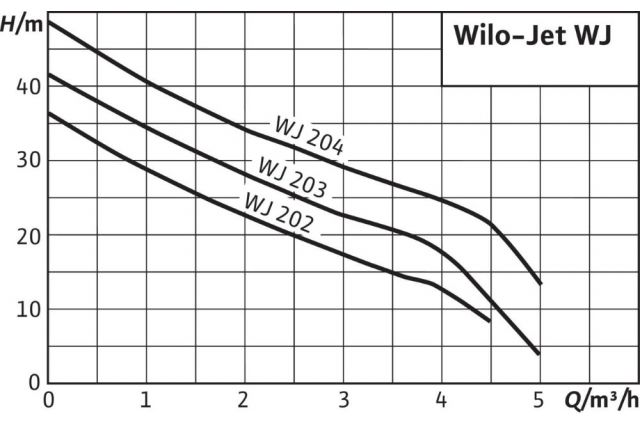 Jaukurai Wilo WJ 202 EM