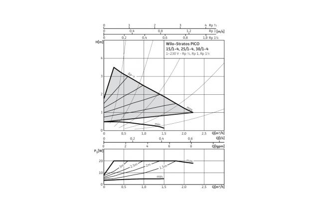Cirkuliacinis siurblys Wilo Stratos Pico, 25/1-4, 130 mm
