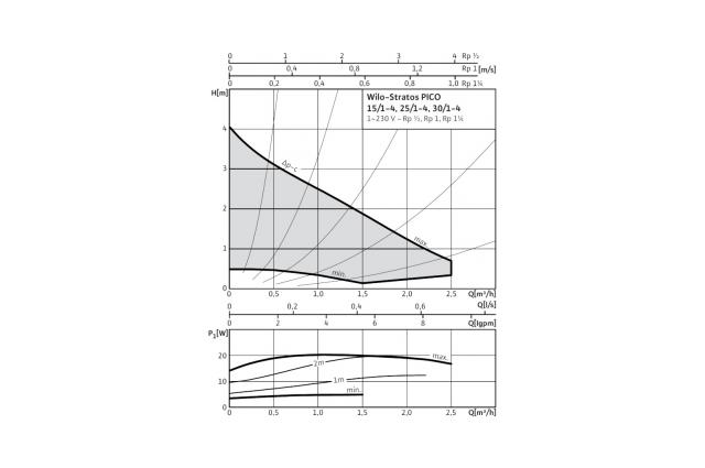 Cirkuliacinis siurblys Wilo Stratos Pico, 15/1-4, 180 mm