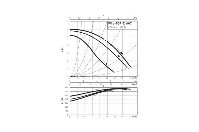Cirkuliacinis siurblys Wilo TOP-Z, 40/7 EM RG